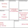 Energieeinsparung im Haushalt mit Energiemanager (Business Model Canvas)
