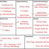 Geschäftsmodell für einen Online-Shop (Business Model Canvas)