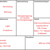 Energieeinsparung im Haushalt mit Energiemanager (Business Model Canvas)