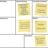 Tee-Wasserkocher (Business Model Canvas)