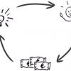 Geschäftsmodell durchdenken