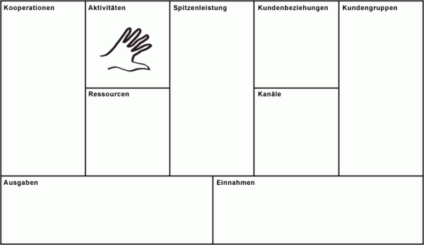 Business Model Canvas Aktivitäten