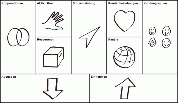 Business Model Canvas Übersicht
