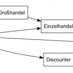 Vertriebsmodelle und Vertriebswege